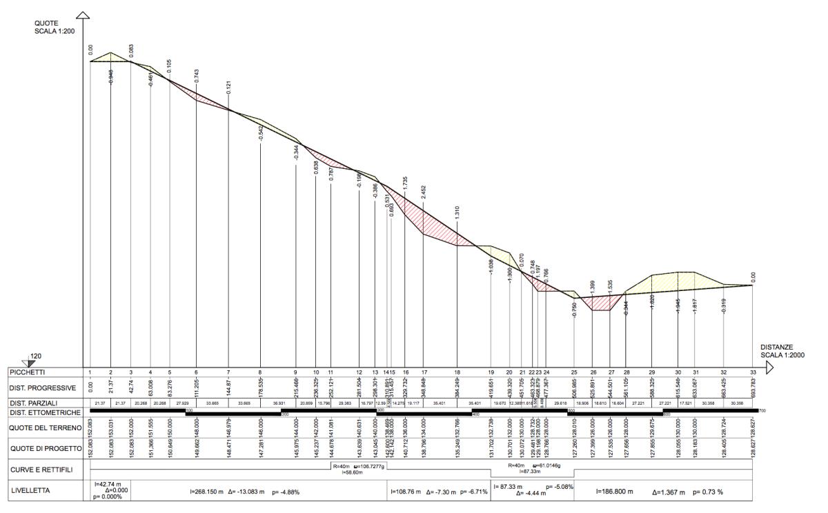 Il profilo longitudinale topografando di silvia barbieri for Come disegnare le planimetrie online
